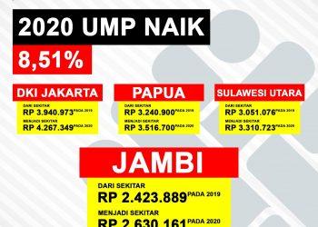 Infografis UMP 2020. (Swaranesia.com/Sopian)