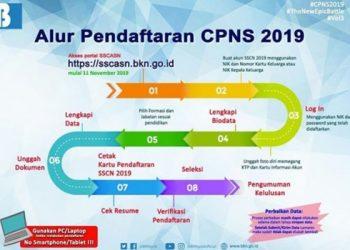 Alur Pendaftaran CPNS 2019. (Instagram BKN)