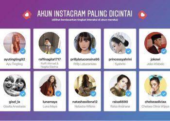 Daftar akun Instagram Indonesia yang paling dicintai publik selama 2019. [Dok Instagram]