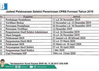 Jadwal seleksi CPNS. (istimewa)