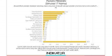 Hasil survey pilihan presiden lembaga survei Indikator pada Bulan Maret 2021, Anies Baswedan Tertinggi