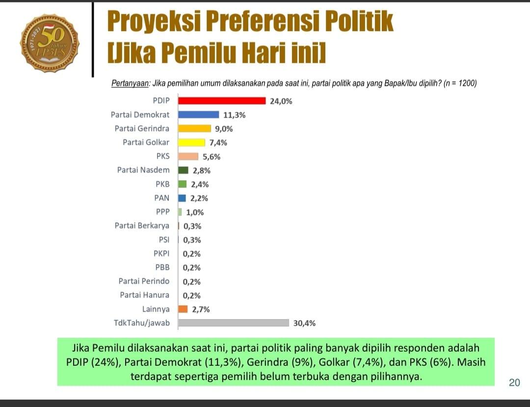 Hasil Survei LP3ES Partai Demokrat tertinggi kedua